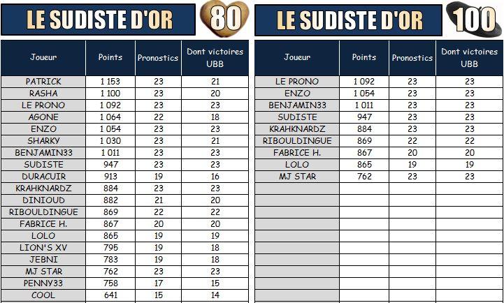 PRONOS 2014/2015 . LOU - UBB - Page 2 Les_su12