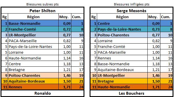 Les stats de la 25ème édition Blessu11