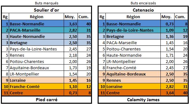 Les stats de la 25ème édition Buteur12