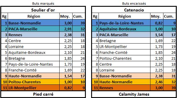 Les stats de la 25ème édition Buteur14