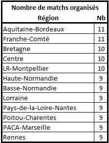 Les stats de la 25ème édition Nbre_m10