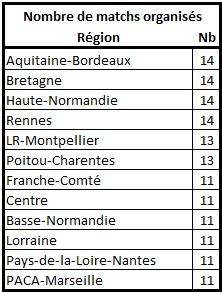 Les stats de la 25ème édition Nbre_m11