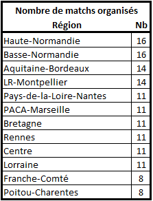 Les stats de la 25ème édition Nbre_m12