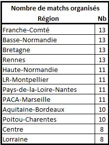 Les stats de la 25ème édition Nbre_m13