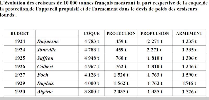 Croiseurs français  - Page 2 Captur10