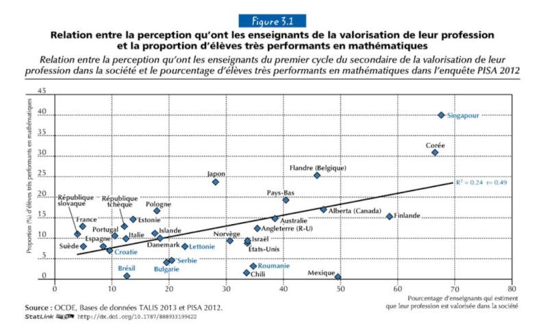 Mathématiques : le niveau des collégiens français a reculé   - Page 6 Captur24