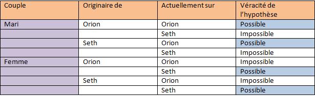 Énigme 385 : Oron et Seth (2) Tabhyp10