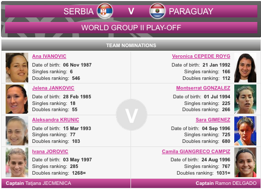 FED CUP 2015 : Groupe Mondial II et barrages World Group - Page 5 Captu176