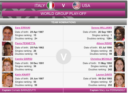 FED CUP 2015 : Groupe Mondial II et barrages World Group - Page 5 Captu178