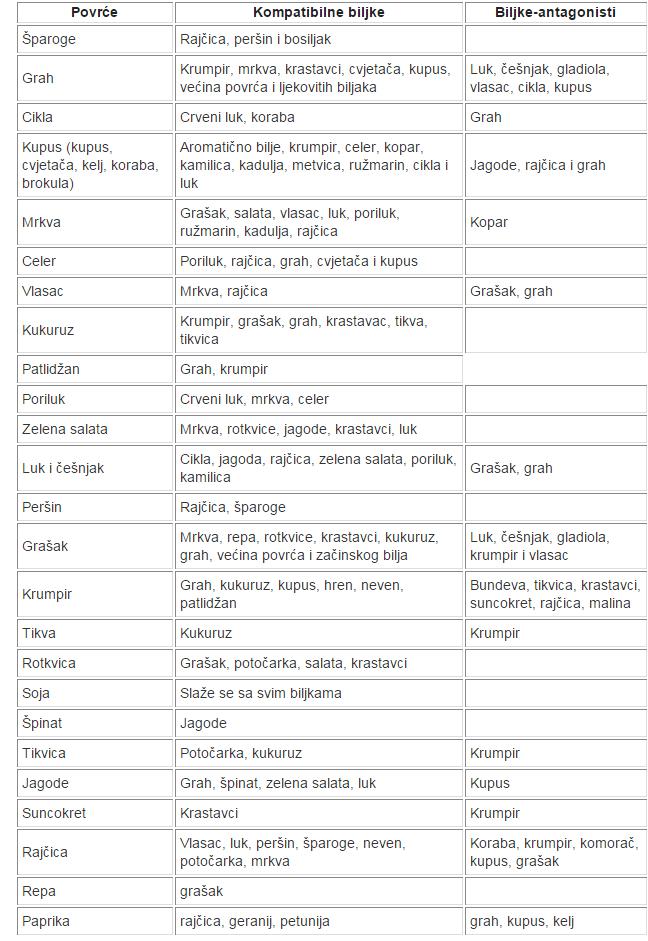 Tablica kompatibilnih biljaka Kompat11