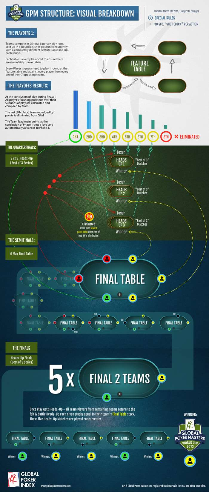 Global Poker Masters : on vous dit tout ! How-it10