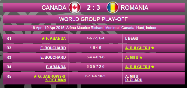 FED CUP 2015 : Groupe Mondial II et barrages World Group - Page 7 Sans_111
