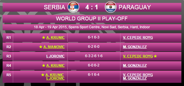 FED CUP 2015 : Groupe Mondial II et barrages World Group - Page 7 Sans_112