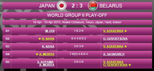 FED CUP 2015 : Groupe Mondial II et barrages World Group - Page 7 Sans_114