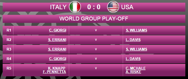 FED CUP 2015 : Groupe Mondial II et barrages World Group - Page 5 Sans_t91