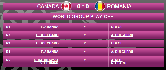 FED CUP 2015 : Groupe Mondial II et barrages World Group - Page 5 Sans_t94