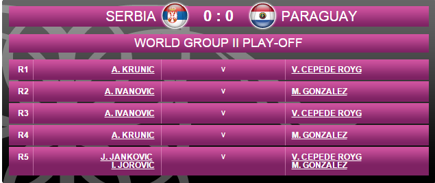 FED CUP 2015 : Groupe Mondial II et barrages World Group - Page 5 Sans_t95