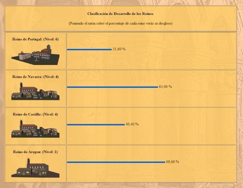 Competición de Reinos Clasif10