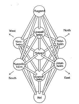 L'Arbre de Vie Yggdrasil: Yggdra11