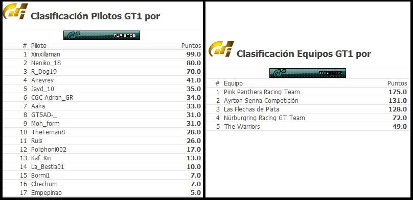 Xinxillaman vencedor de la Categoría de Turismos en GT6 Cronic10
