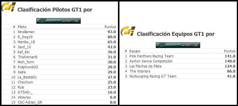 Xinxillaman vencedor de la Categoría de Deportivos en GT6 Cronic12