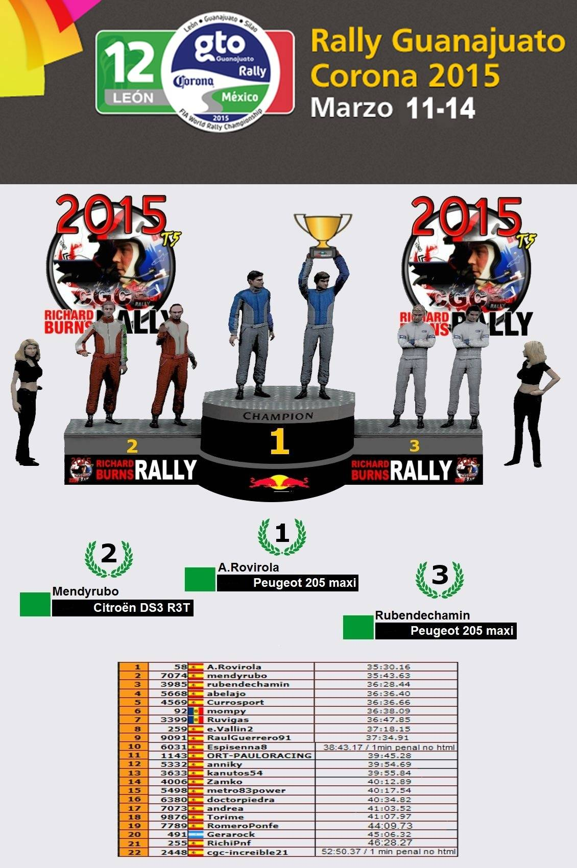 Crónica Rally México  R1 Podium10