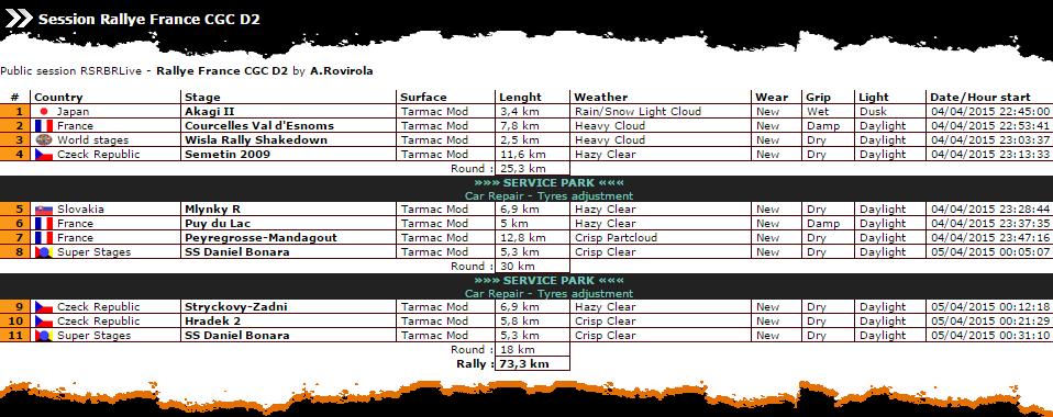 Confirmación Shakadown Rally Francia R2 Roadbo12
