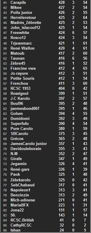 """Classement général individuel """"Challenge ALZ"""" 2014-2015 - Page 2 Class117"""