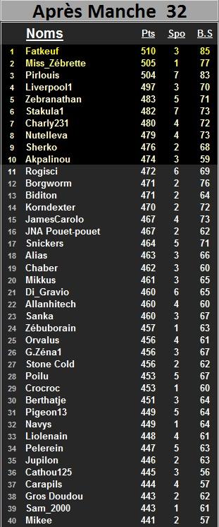 """Classement général individuel """"Challenge ALZ"""" 2014-2015 - Page 2 Class130"""