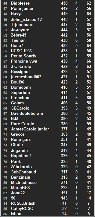 """Classement général individuel """"Challenge ALZ"""" 2014-2015 - Page 2 Class146"""