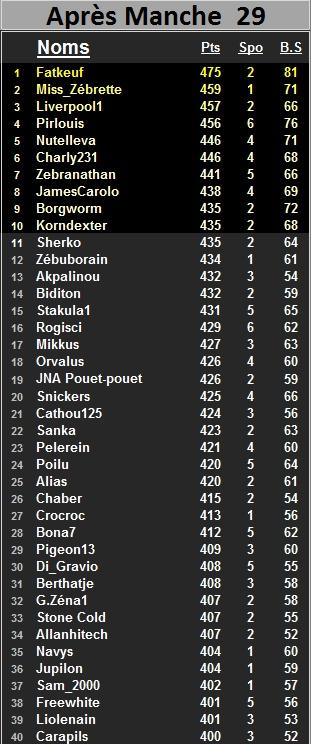 """Classement général individuel """"Challenge ALZ"""" 2014-2015 - Page 2 Class_88"""