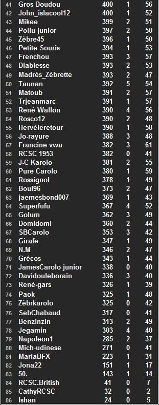 """Classement général individuel """"Challenge ALZ"""" 2014-2015 - Page 2 Class_89"""