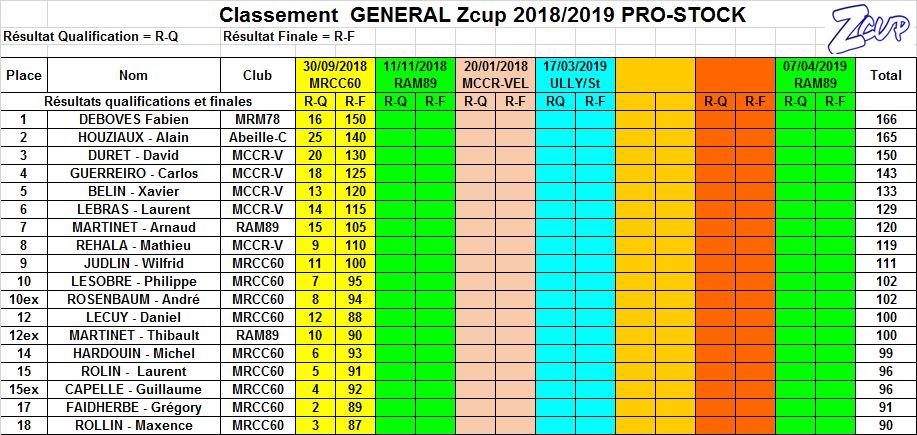 Première manche ZCup saison 2 Classe14
