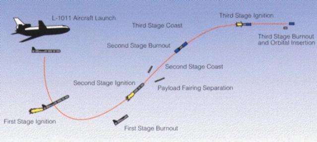 25ème anniversaire du 1er lancement du Pegasus d'Orbital - 5 avril 1990 Seawif10