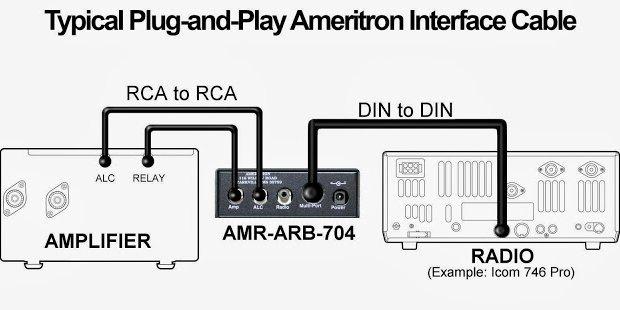 AMERITRON AL-811H ou comment règler un PA à lampe ! Interf10