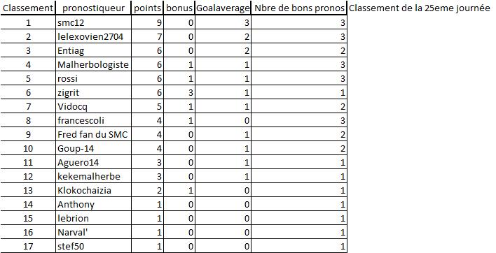 [Les Pronos de Fred 2014-2015]25eme journée Monaco - Montpellier le 07/04 - Page 2 25eme_10