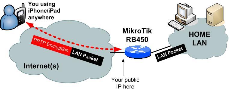 Sử dụng MIKROTIK RouterOS cho việc quản lý truy cập Internet Topolo10