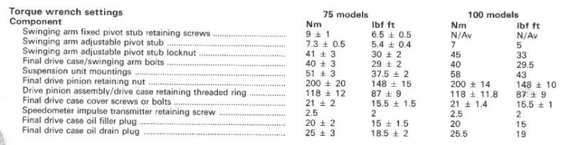 Rear shock/final drive mounting stud Torque14