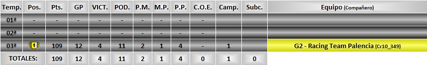 Estadísticas CRGT Palenc10