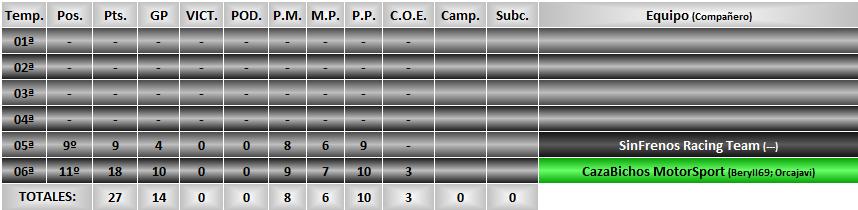Estadísticas CRGT Tanito10