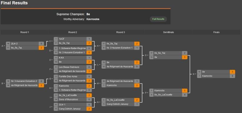 Tournaments 2015-011