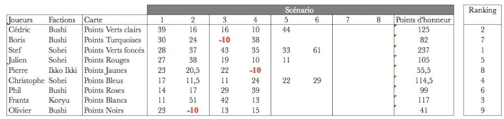 Campagne Japon sur la règle Ronin de Septembre 2014 à Juin 2015 - Page 9 E_tiff10