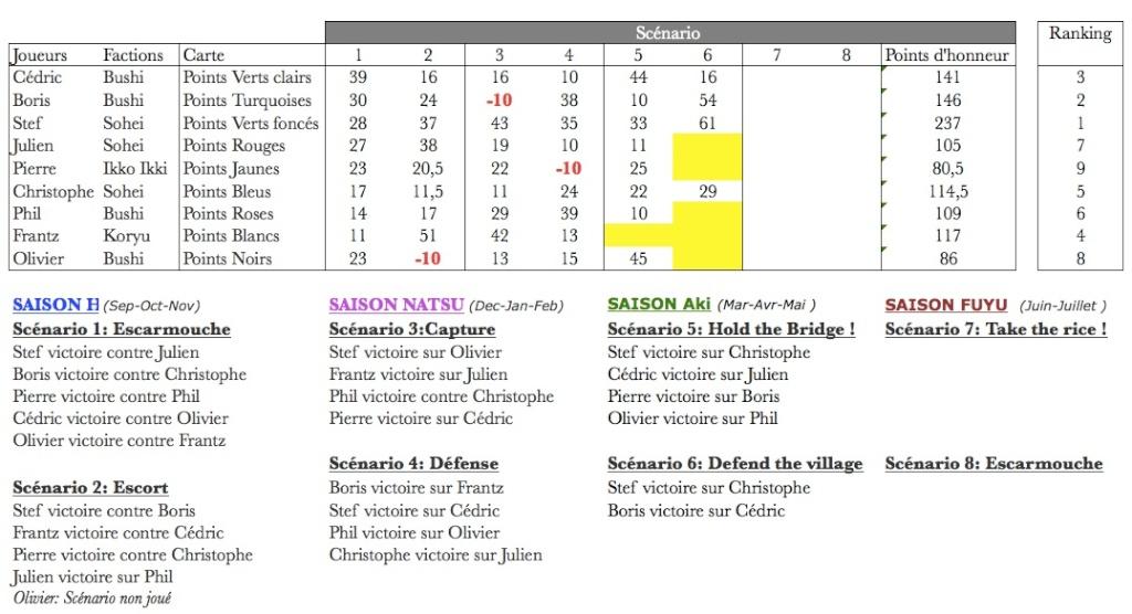 Campagne Japon sur la règle Ronin de Septembre 2014 à Juin 2015 - Page 9 Ronin_12