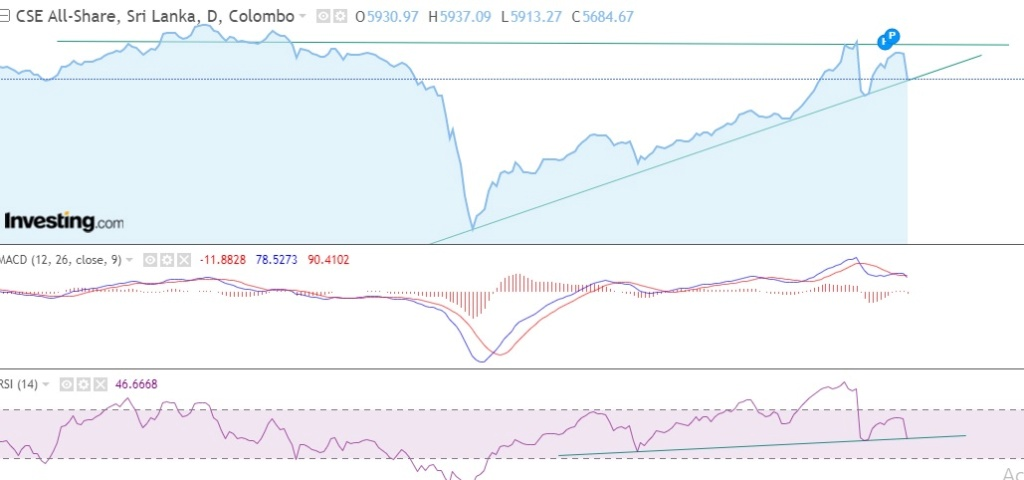 ASI Technical Analysis - 5300.00 in Sight Again Aspi10