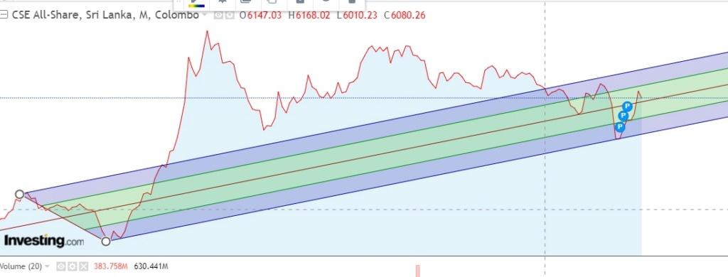 Market tilt towards ASPI 5000 - Page 2 Aspi_010