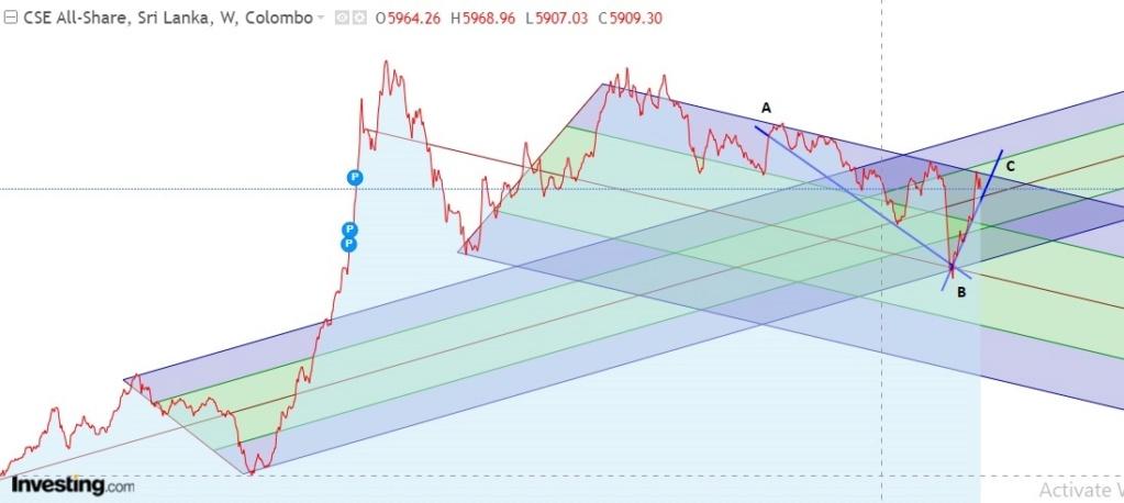 Market tilt towards ASPI 5000 - Page 2 Aspi_012