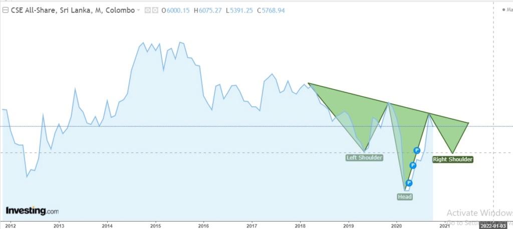 Market tilt towards ASPI 5000 - Page 2 Aspi_013