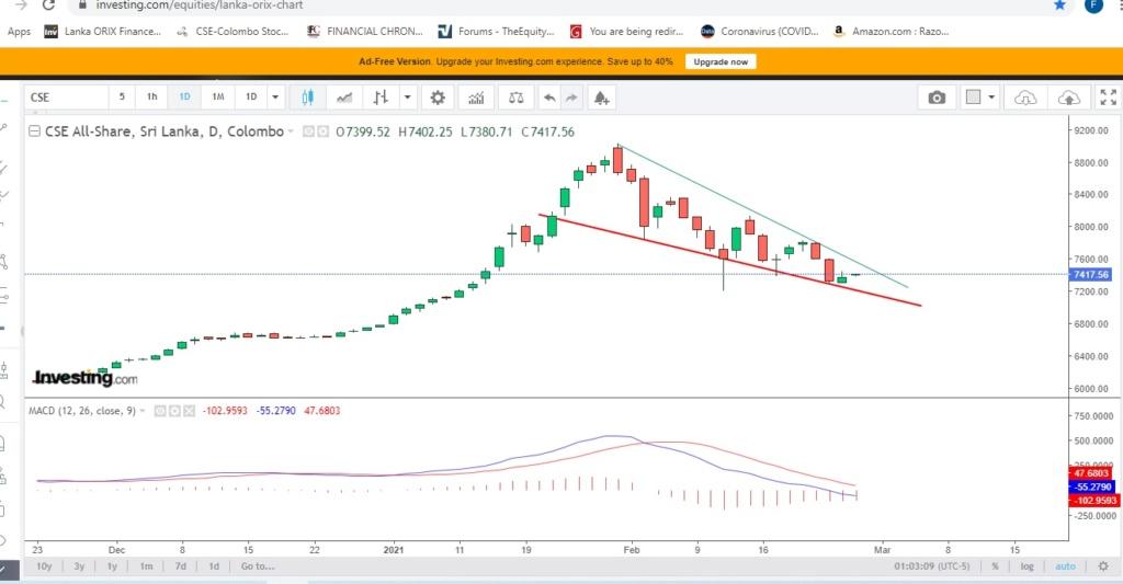 Chart 25.02.2021 Aspi_017