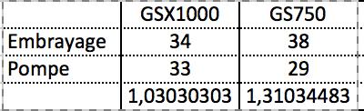 pompe a huile GSX 1100 et 750 Captur11