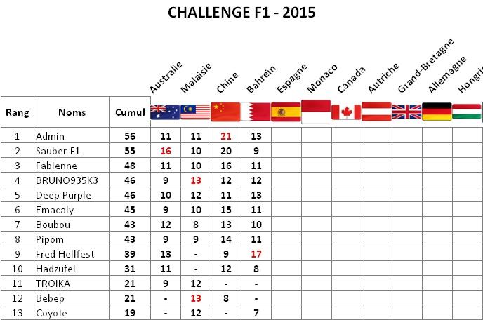 Classement Challenge F1 2015 Bahrei11
